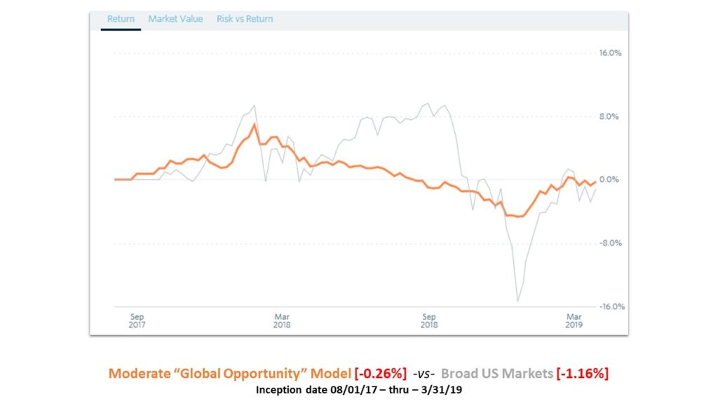 Moderate Global Opportunity Model Graph