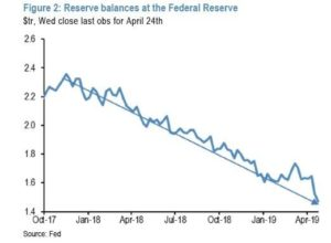 Federal Reserve Balances, Liquidity Conditions, Tight Money, Unexpected Event, US Financial System, JP Morgan, Banks run out of liquidity,
