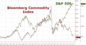 S&P 500 Index, Bloomberg, Commodities Index, Severe divergence, historical divergence between stocks and commodities.