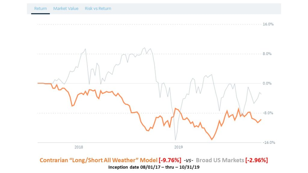 "Contrarian ""Long/Short All Weather"" Model Graph"