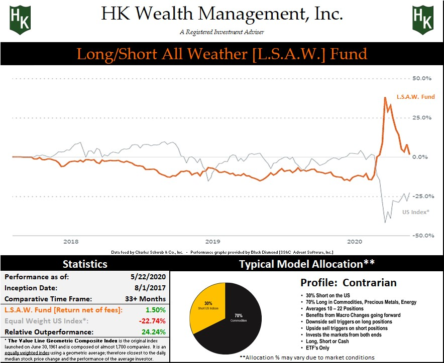 "Contrarian ""Long/Short All Weather"" Fund Graph"