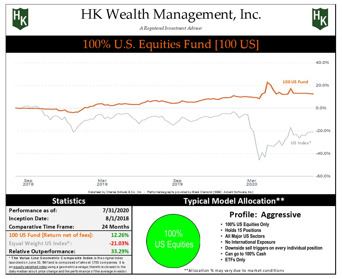 """Aggressive """"100% US Equities"""" Fund Graph"""